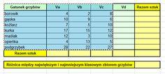 wirtualny zeszyt_informatyka Periodic Table, Diagram, Periodic Table Chart, Periotic Table