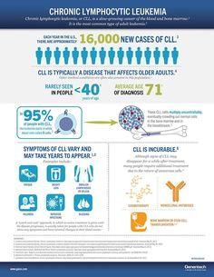 Chronic Lymphocytic Leukemia Infographic