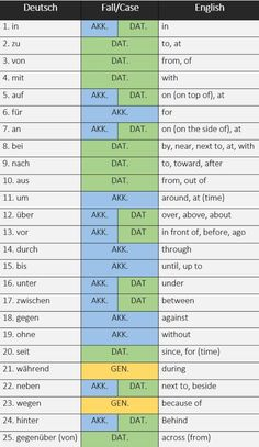 25 most frequently used German words listed by part of speech - learn German,ger. - 25 most frequently used German words listed by part of speech – learn German,german,grammar,parts - Study German, German English, Learn German, Learn French, German Grammar, German Words, The Words, Deutsch Language, Germany Language