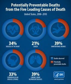 The top five causes of preventable deaths in the U.S. from 2008-2010 were diseases of the heart, cancer, chronic lower respiratory diseases, stroke, and unintentional injuries. Together they kill nearly 900,000 Americans each year – yet, 20-40% of the deaths from each cause could be prevented, says new @CDCMMWR report.