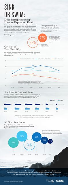 Learn why it is never too late to start your own business in this infographic via @HubSpot