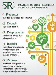 Quimica Verde e Reciclagem how to decorate kitchen walls - Kitchen Decoration Environmental Engineering, Help The Environment, Sustainable Tourism, Study Notes, Design Thinking, Zero Waste, Sustainability, Save The Planet, Teaching