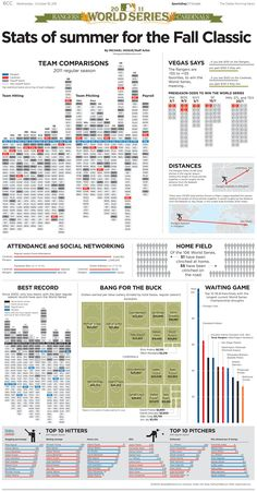World Series preview infographic by Michael Hogue of the Dallas Morning News -- stats are legible and accessable and give a fresh perspective on the event.