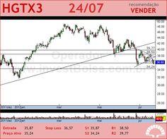 CIA HERING - HGTX3 - 24/07/2012 #HGTX3 #analises #bovespa