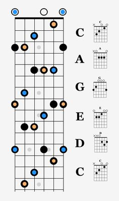 The CAGED chord system is the most popular teaching method for learning chords and scales for guitar. Go to any guitar school in the world and this is what you'll be taught. Guitar Power Chords, Guitar Chords And Scales, Acoustic Guitar Chords, Music Theory Guitar, Guitar Chords And Lyrics, Guitar Chords Beginner, Guitar Chords For Songs, Guitar Chord Chart, Jazz Guitar