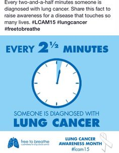 Lung cancer awareness