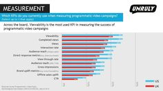 Marketers Rank CTR as Least Important Metric in Video Campaigns