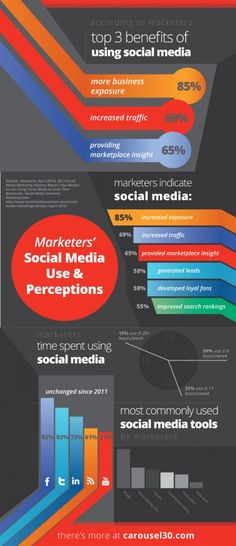 Marketers' Social Media Use & Perceptions: Top 3 Benefits of Using Social Media #smm