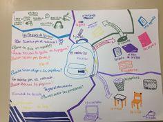 BLOG DE ESPAÑOL: MAPAS MENTALES MATERIAL ESCOLAR Spanish, Bullet Journal, Blog, Mind Maps, Schedule, Vocabulary, School Supplies, School, Mental Map