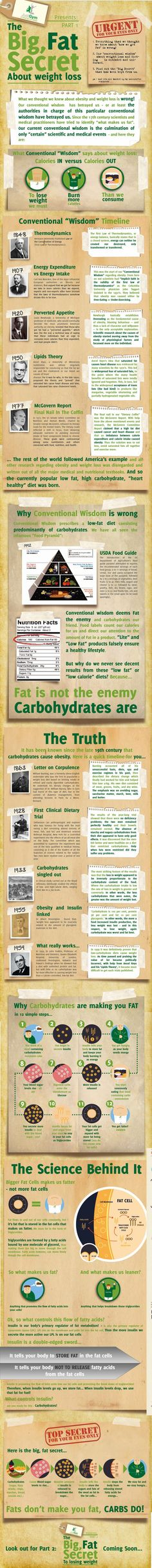 What I teach clients: Fat does not make you fat, carbohydrates do.  I don't advocate a carb free diet but one can be extremely successful removing simple carbohydrates and grains from one's diet.