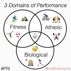 Behold, my cheesy emoji graphic illustrating one of #PRI's optimal performance principles, which encourages a healthy #balance between these 3 training domains:  1. BIOLOGICAL- training and healing methods that allow the human body to well-adapt in its natural and cultural environments, optimizing health and quality of life. (i.e. how well you move (in various circumstances), sleep, eat, handle stress, expend energy, etc.) Optimal training for life's #variability!  2. FITNESS- training…