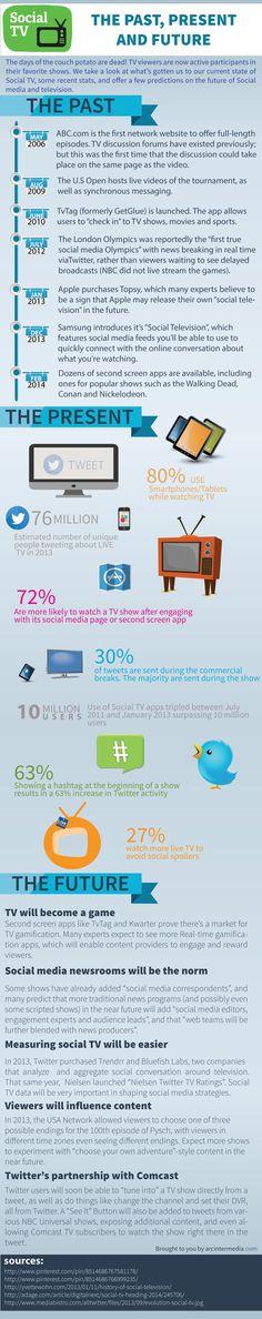 Social Media TV Predictions