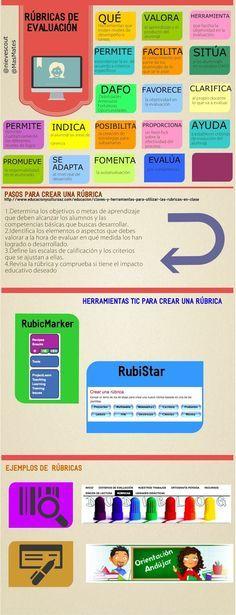 Evaluar matemáticas con Rúbricas ~ MaTe+TICas y ArTe