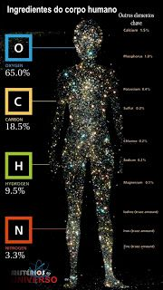 Somos mesmo feitos de Poeira das Estrelas? - Mistérios do Universo