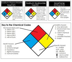 Lessons about chemicals and related experiments on this site.  Free printables.  Probably one of the best educational sites I've seen.  Everything but math.