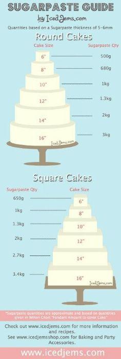 sugarpaste guide