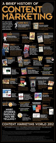 The History of Content Marketing [Infographic] – Corporate Storytelling is Not New (via Content Marketing Institute)