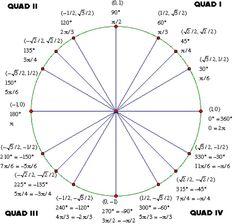 angles and radians of a unit circle worksheet | Unit Circle ...