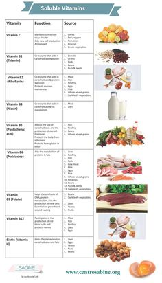 Soluble vitamins, source and function.