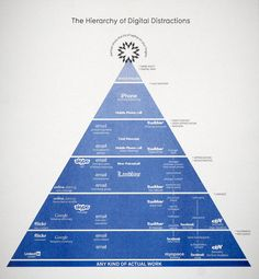 The Hierarchy of Digital Distractions. Beautifully rendered by David Mcandless. Featured in the MOMA. $25