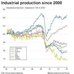 Countries industrial