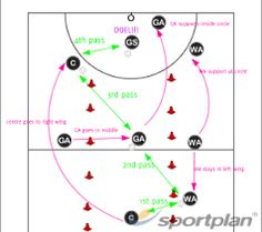 Image result for netball centre pass tactics Netball Games, Netball Coach, Sports Memes, Field Hockey, Kids Learning, Coaching, Centre, Google Search, Drills