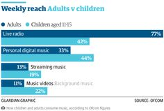 The digital divide: How different generations consume media differently