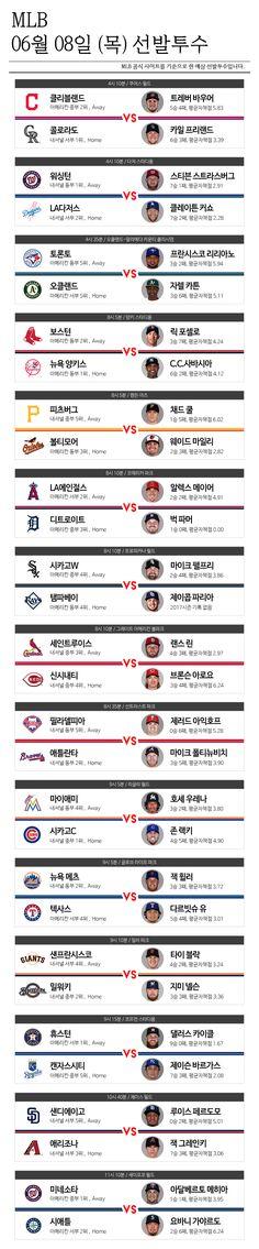[MLB] 6월 08일 선발투수