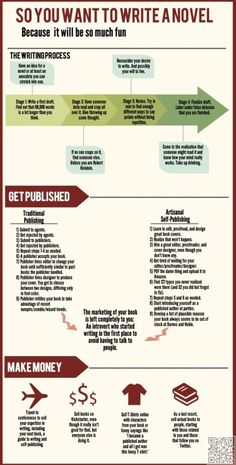 4. So You Want to #Write a Novel - 41 #Infographics for Budding #Writers……