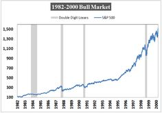 The bull market from 1982 until 2000...