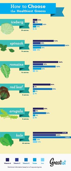 Gimme the Greens #health #greens #nutrients http://greatist.com/health/how-choose-healthiest-salad-greens