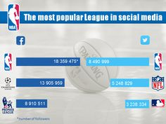 NBA is the most popular league all over the world.   Our presentation about it's clubs and divisions in social media you could watch here: http://www.slideshare.net/ARG-Sport/nba-in-social