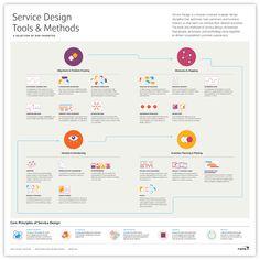 Service Design Tools & Methods – ONE Design Community – Medium