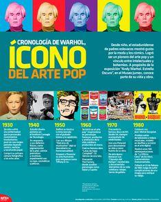 "Andy Warhol, precursor y máximo representante del ""Pop Art"". Art History Timeline, Famous Art Pieces, Andy Warhol Pop Art, History Icon, Painting Wallpaper, Web Design, Cultura Pop, Art Plastique, Famous Artists"