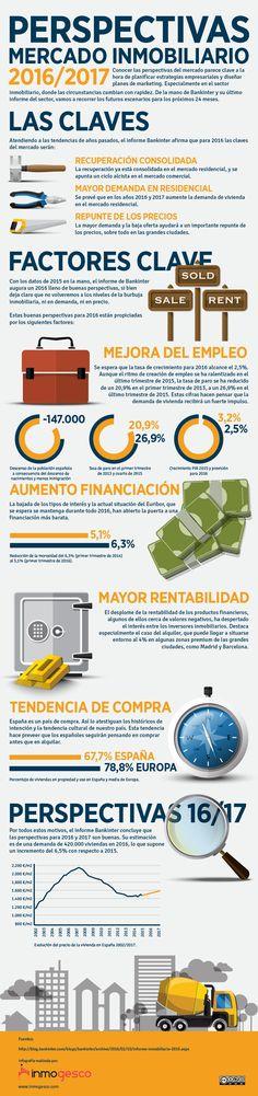 Una infografía con lasPerspectivas mercado inmobiliario 2016-2017.
