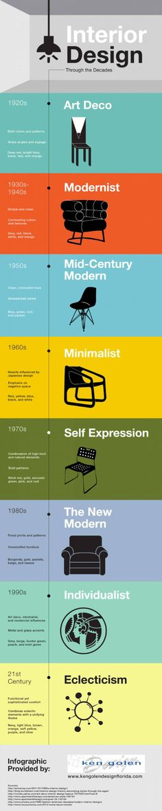 Determining Design Styles  Be Your Own Interior Designer With These Infographics • BoredBug