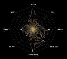 Starward whisky profile