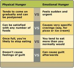 Physical v. Emotional Hunger