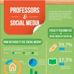 We all know college students are using social media. Yet, how are professors and faculty members at their universities picking up on the trend? As it turns out, nearly two-thirds of faculty are using social media - Facebook, Twitter, LinkedIn, Blogs, Wikis, Podcasts, etc. - each month for personal and sometimes professional uses.