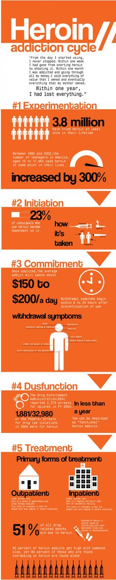 Do you want to learn more about #heroin? Check out this awesome #infographic!