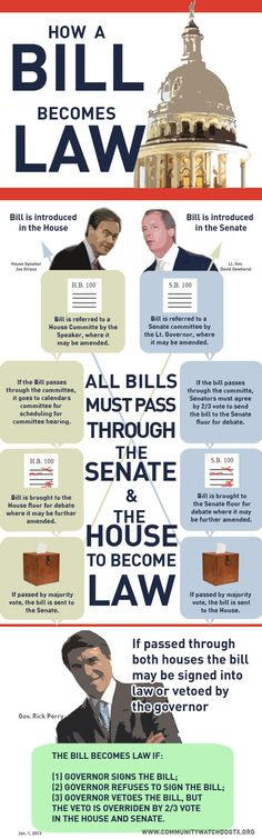 [INFO] How a bill becomes law in Texas.