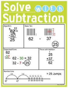 Shows 5 subtraction strategies with coordinating graphic organizer Algorithm  Base 10 Expanded form Number line Check with Subtraction   Posters can be printed as one large poster at a professional copy center or printed in 4 - 8.5 x 11 size pages and pieced together.