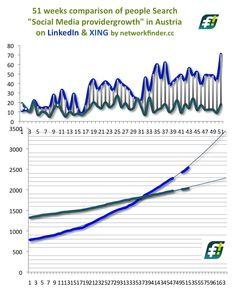 LinkedIn in #Austria: 71 neue Social Media Mitglieder (18 bei #XING) in KW 35/2012 höchster Zuwachs des Beobachtungszeitraums