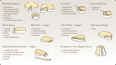 How to Cut Cheese by cheesematters: The recommended cutting method, both for ease of cutting and to ensure everyone gets to experience the cheese at its best. #Cheese_Cutting