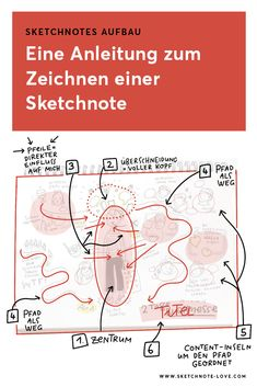 Du willst wissen, wie man eine Sketchnote aufbaut? Dieser Blogpost einhält eine Sketchnotes Anleitung zum Erstellen von Sketchnotes. Sketch Notes, Tricks, New Work, Doodles, Sketchbooks, Map, Inspiration, Coaching, Drawings
