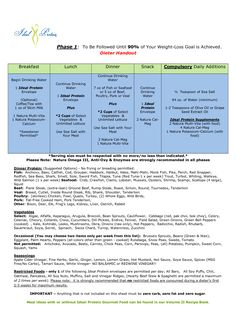 Ideal Protein Phase 1 Sheet | Phase 1 - modified 0709 (LOVE THIS DIET! WORKS WONDERS!)