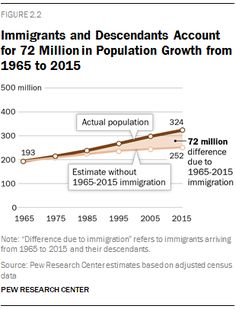 003 Current immigration path, will it get better or worse with