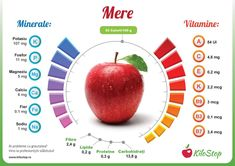 Mineral Nutrition, Health And Nutrition, Health Tips, Health Care, Pomegranate Benefits, Cucumber Nutrition, Fitness Diet, Health Fitness, Healthy Life
