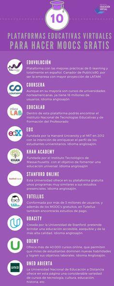10 plataformas educativas virtuales #infografia