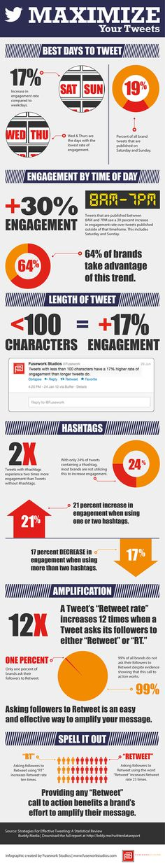 Wow! Here are some really easy suggestions on how to increase your retweet rate by 12 times.